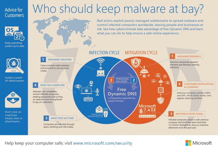 Keeping Malware at Bay - Microsoft Infographic