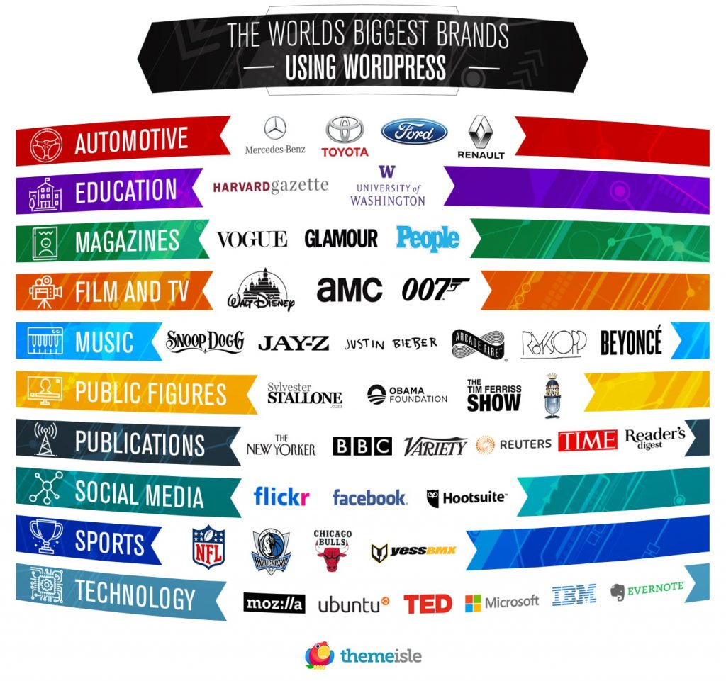 Here's 42 of the most famous brands using WordPress